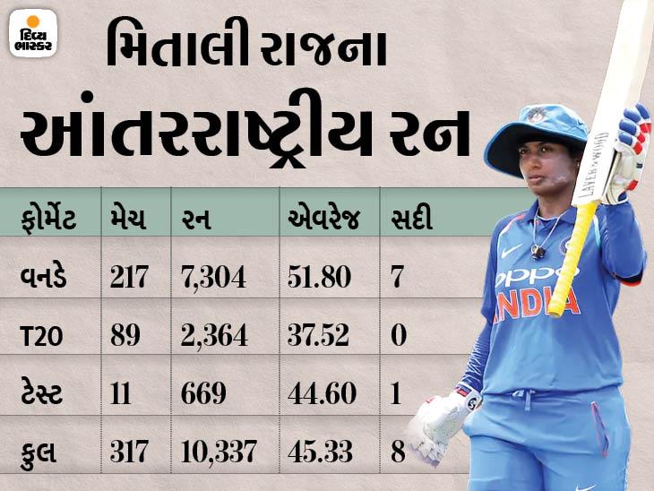 mithali-raj-highest-run-scorer-in-women_1625388567.jpg