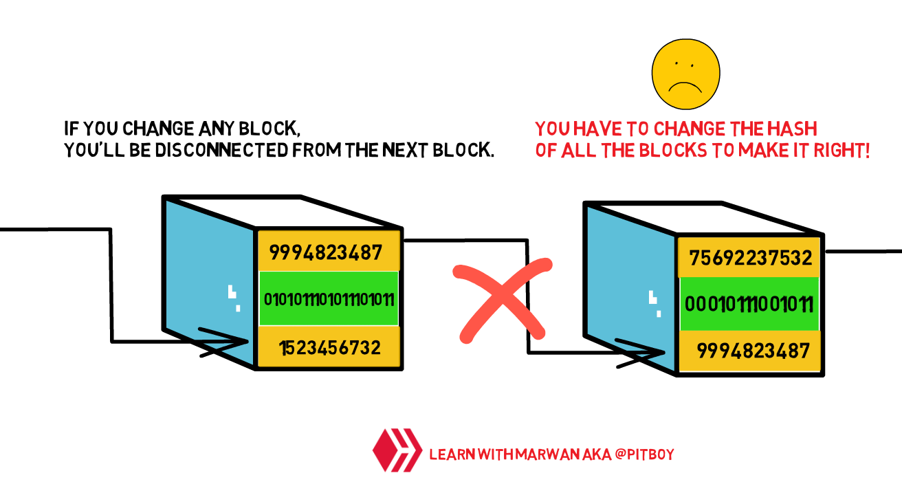 Changing data in Blockchain is impossible