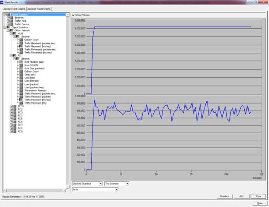Grafik Traffic receive HUB dengan PC1
