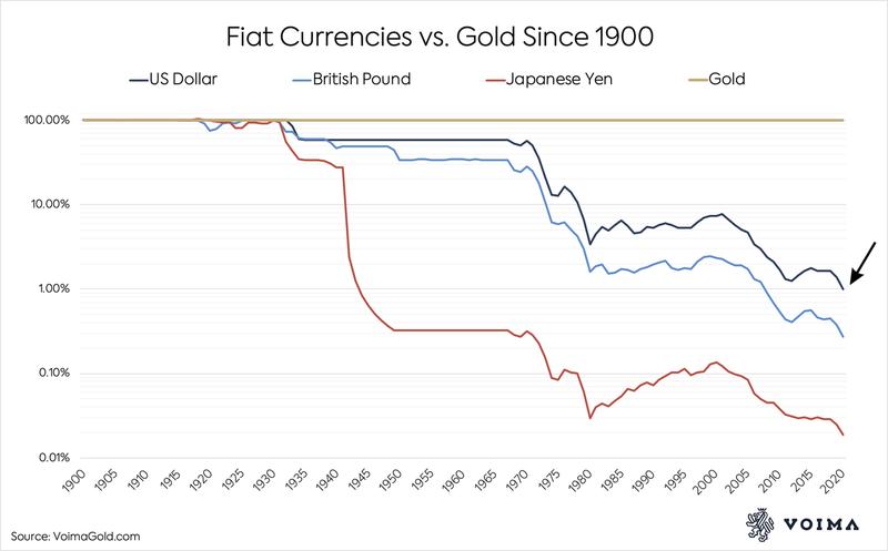 5f2c2c5cd394752831f621fd_ Fiat Currencies vs. Gold Since 1900.png