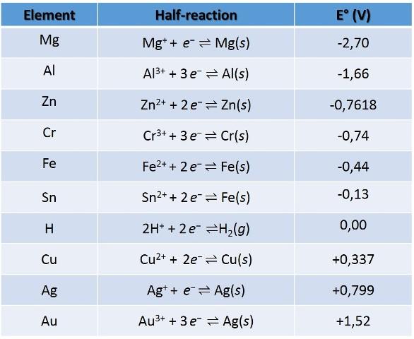 tabla reduction potential.jpg