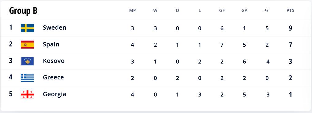 48.-Qatar-Eliminatorias.europeas-02092021-positions-Group-B.png