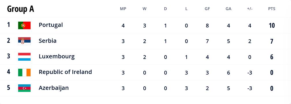 48.-Qatar-Eliminatorias.europeas-02092021-positions-Group-A.png