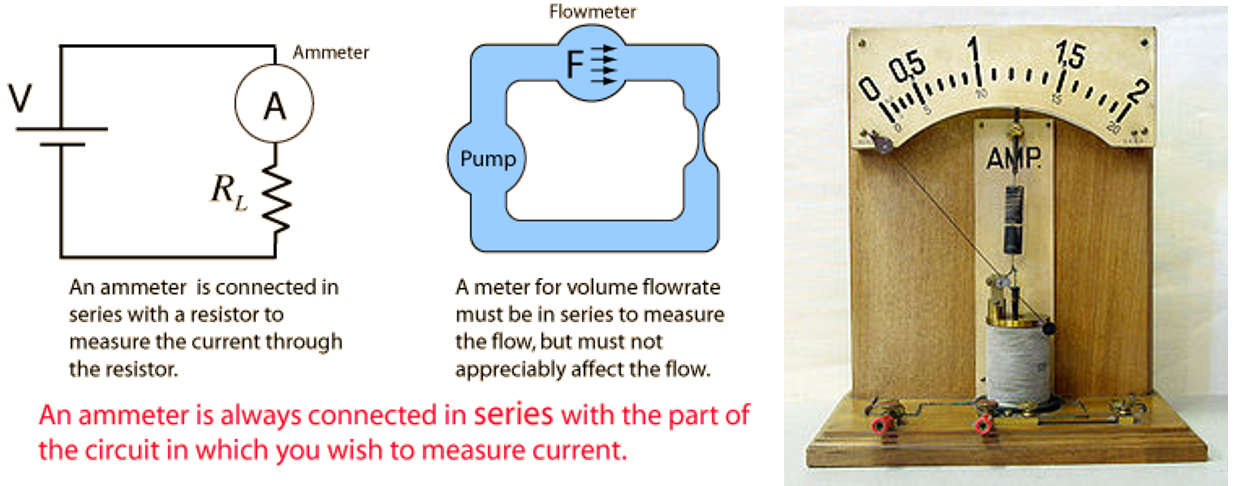 Demonstration model of a moving iron ammeter.