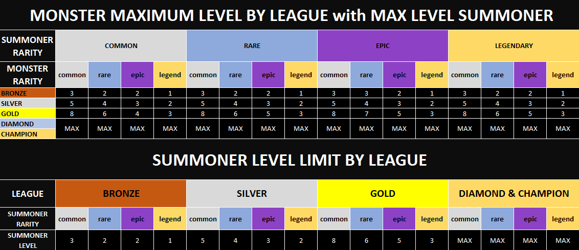 Leagues Summoner Monster level.png