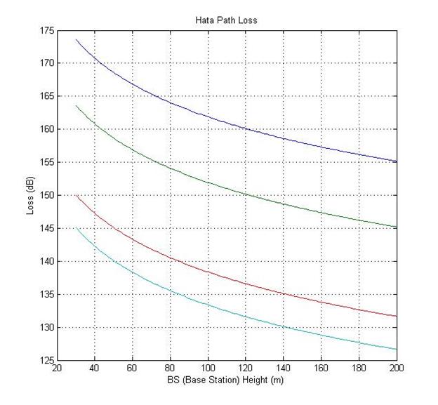 Gambar 4.2 MS power pada jarak 120 km diperbesar.png