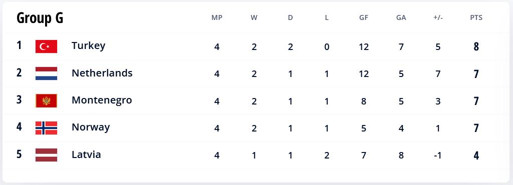 48.-Qatar-Eliminatorias.europeas-02092021-positions-Group-G.png