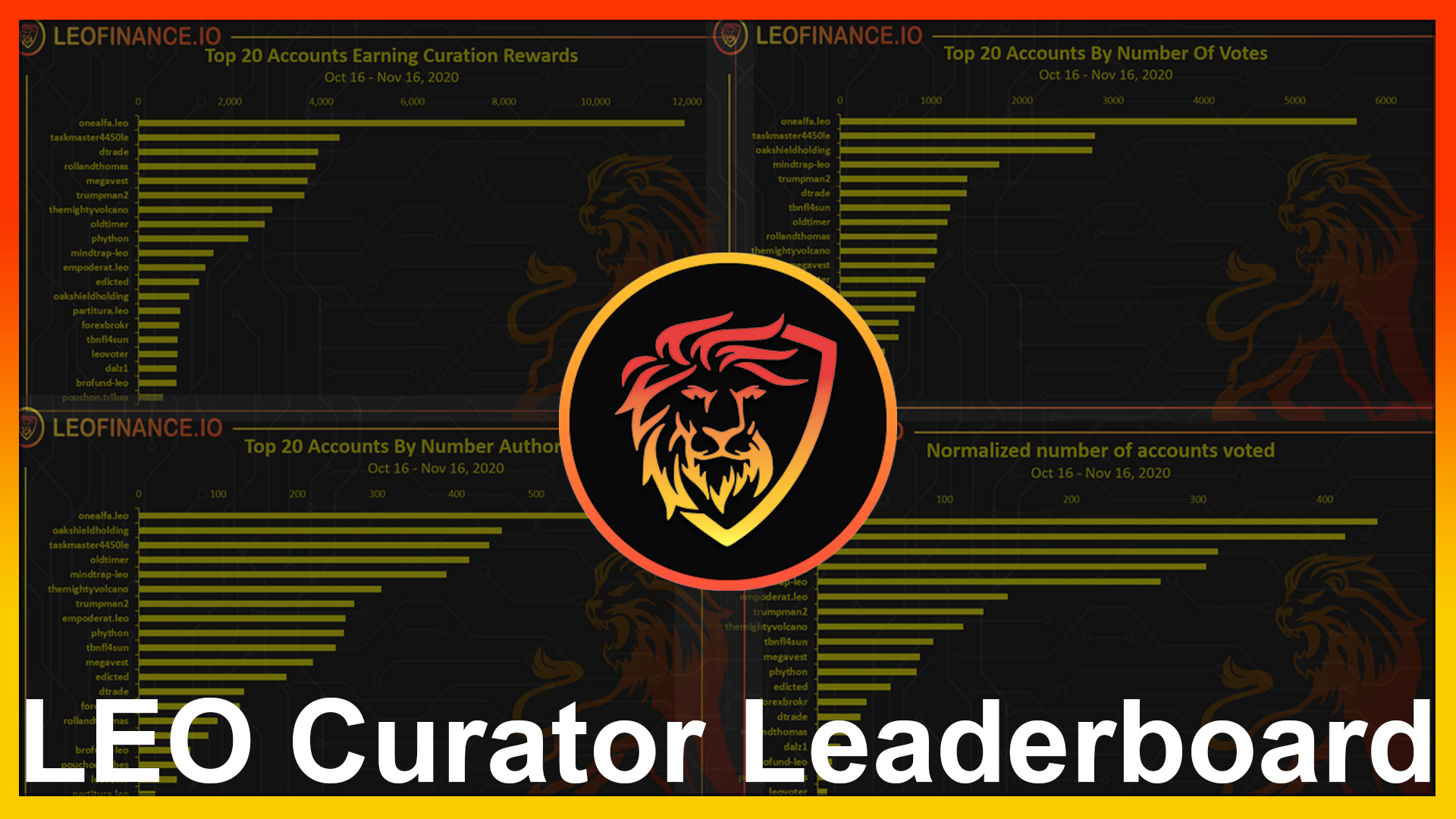 LEO Whales Are Spreading Stake to New Users  Curator Reward Leaderboard.png