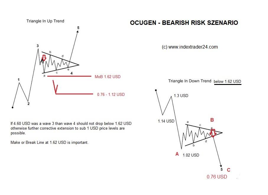 202101241000 OCGN Variante 2 Bearish.jpg