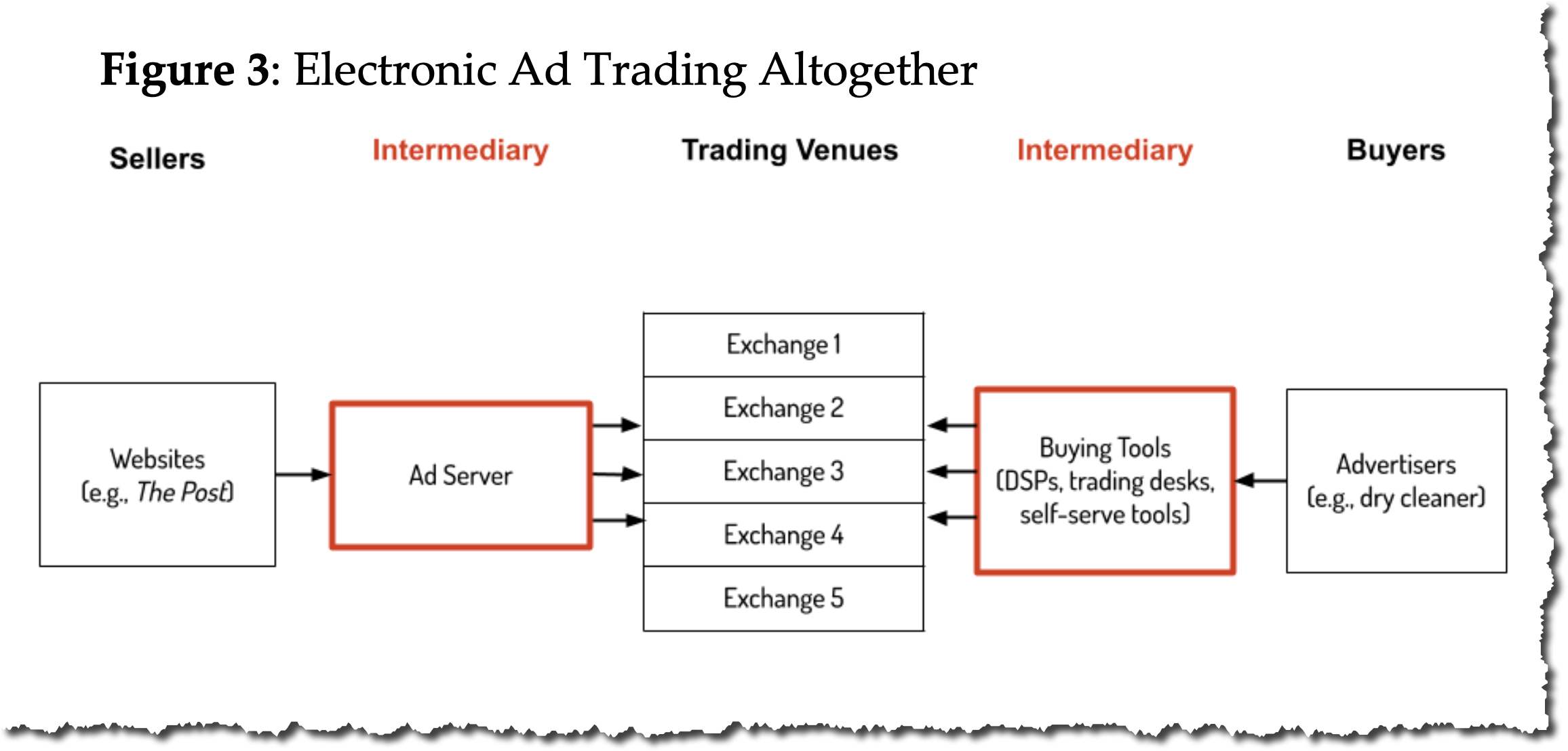 Electronic ad trading.png