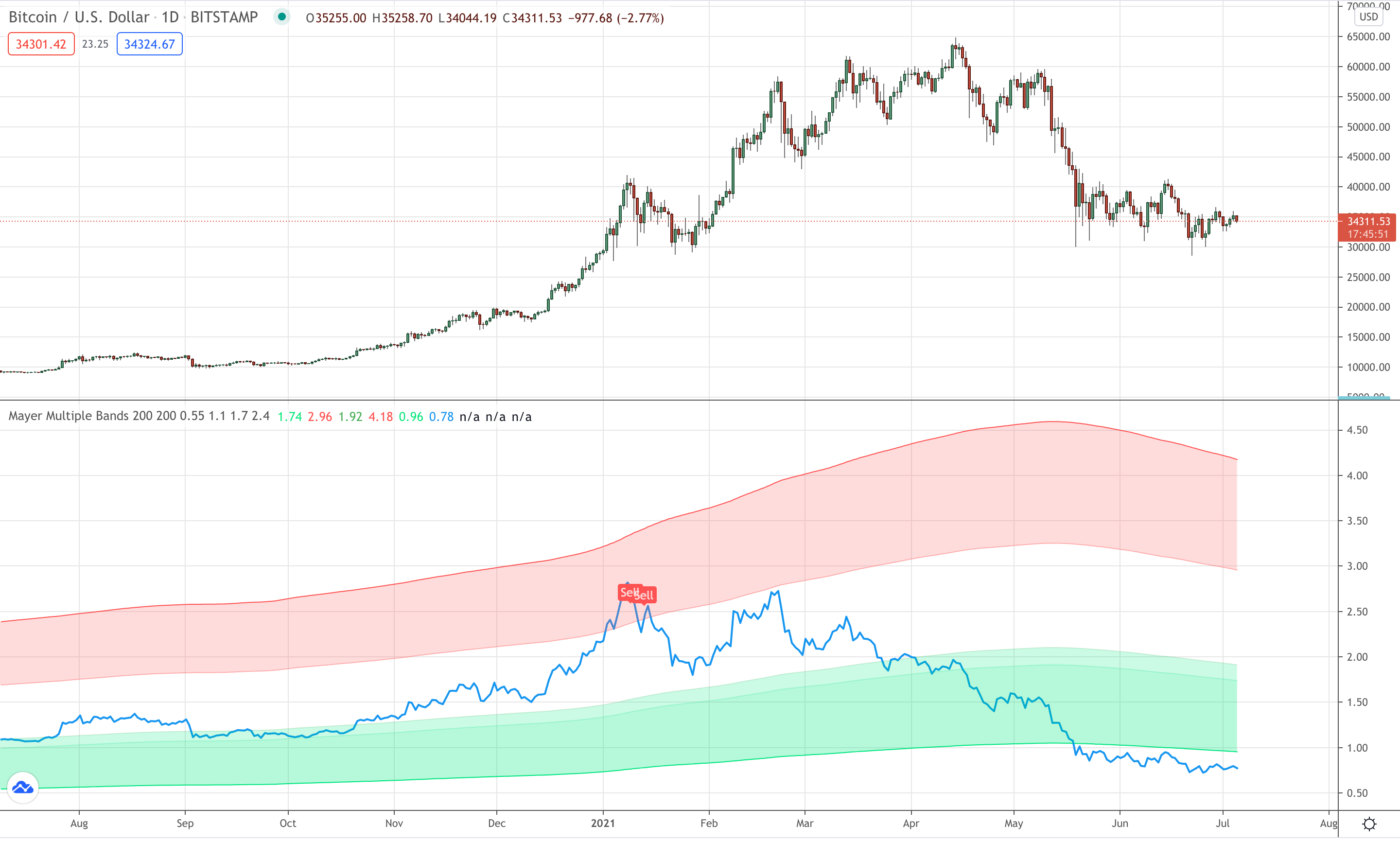 Mayer Multiple Price Bands on my Bitcoin chart.