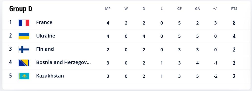 48.-Qatar-Eliminatorias.europeas-02092021-positions-Group-D.png