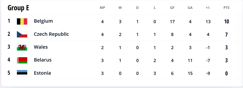 48.-Qatar-Eliminatorias.europeas-02092021-positions-Group-E.png