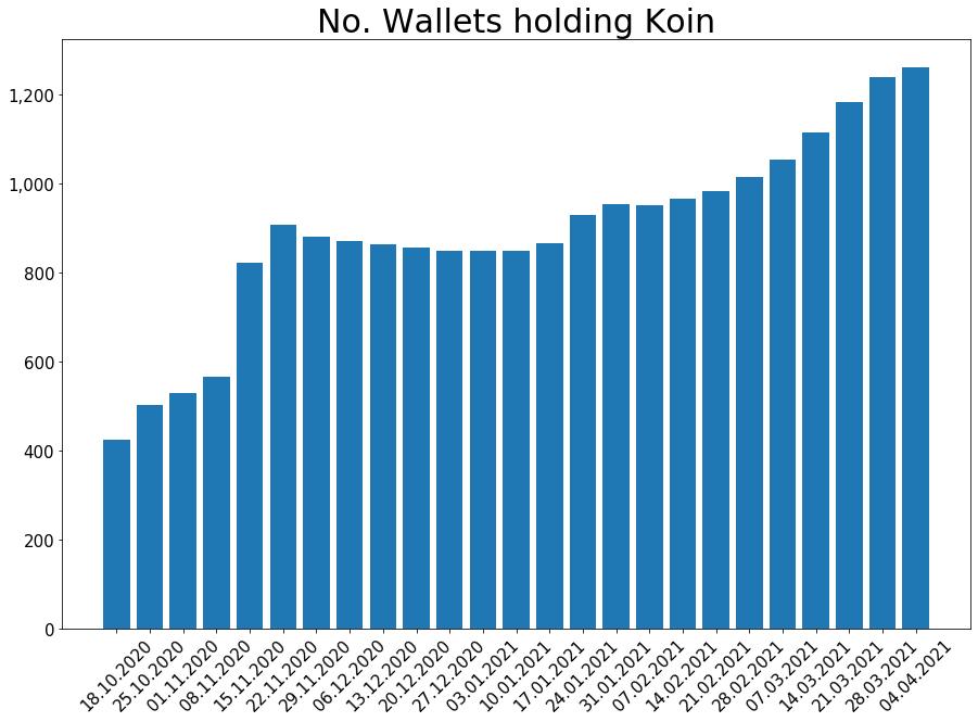 210404_koin_wallets_bar.png