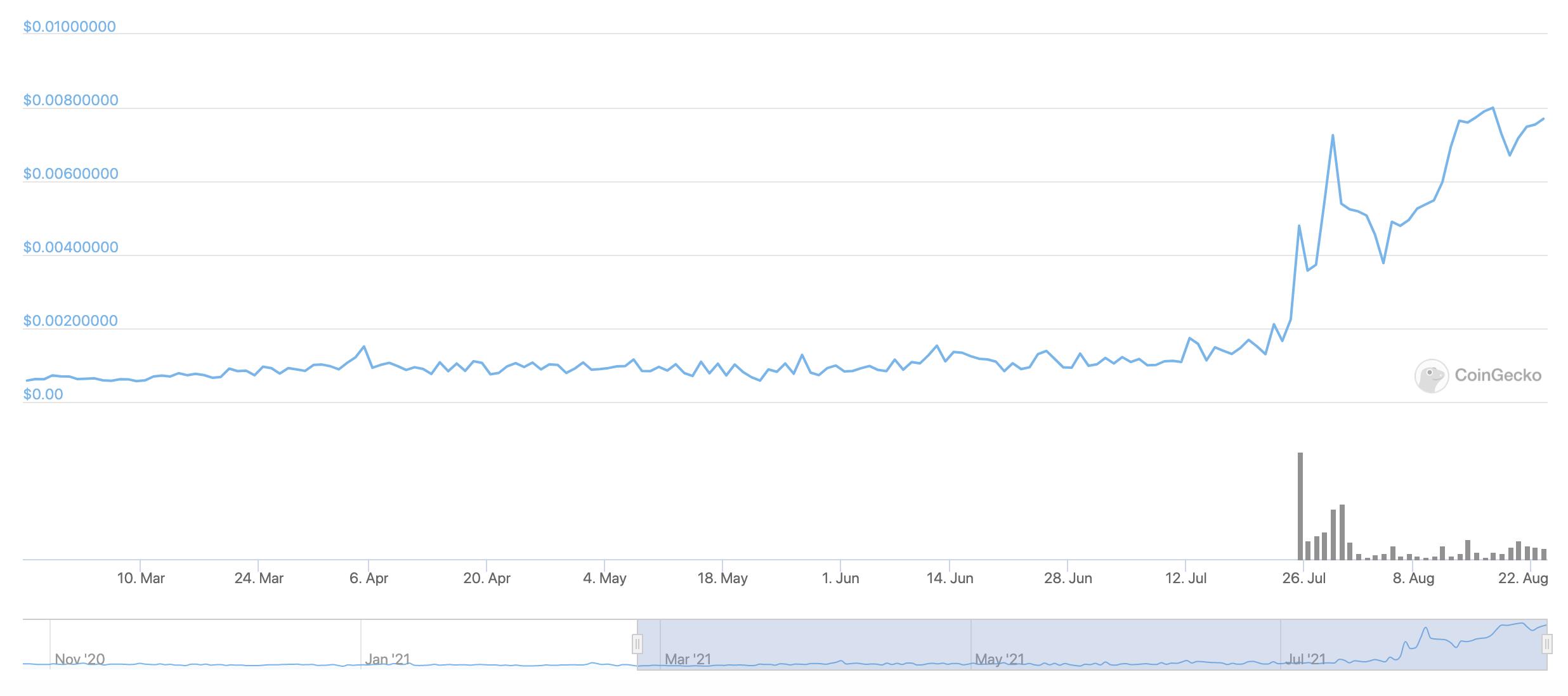 The Splinterlands DEC price chart from CoinGecko.