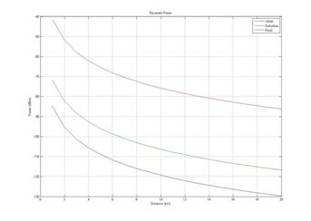 Gambar 3.2 Grafik jarak terhadap MS power.png