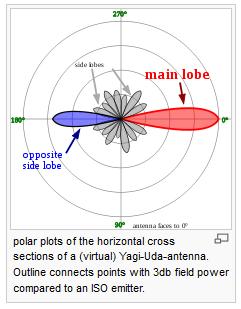 Gambar 2.15 Pola Radiasi Antena Yagi-Uda.png