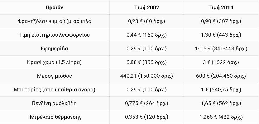20210121 23_19_31Τιμές αγαθών προ και μετά ευρώ  Μια σύγκριση που _σοκάρει_  KavalaPressKavalaP.png