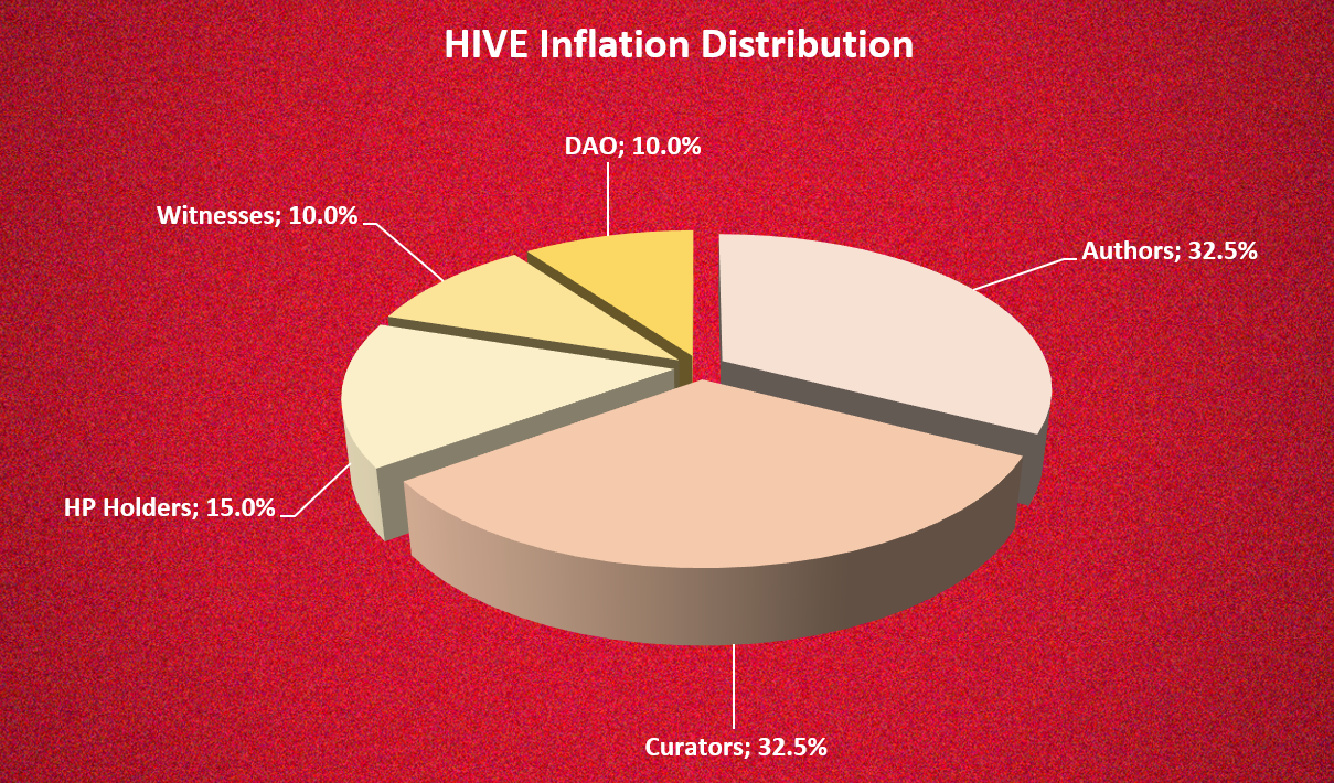 @dalz - Hive Inflation   Is it too high?   Part 1