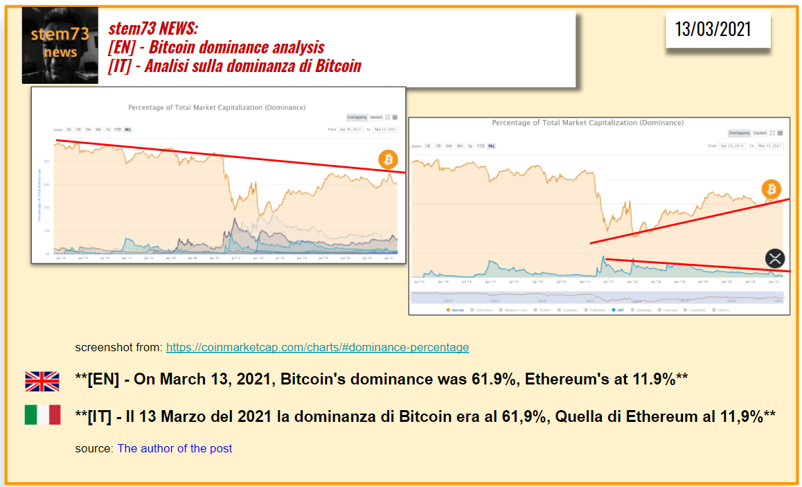 chart dominanza btc)