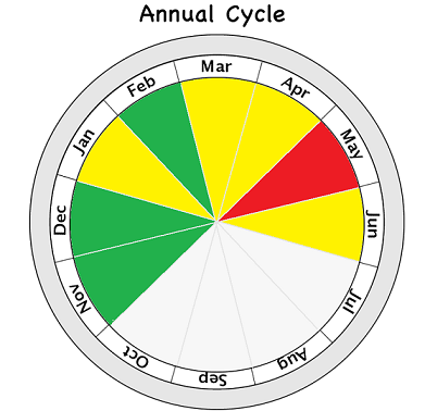 cycletemp2021.png