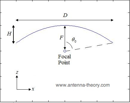 Gambar 2.19 Penggambaran geometri parabola 1.png