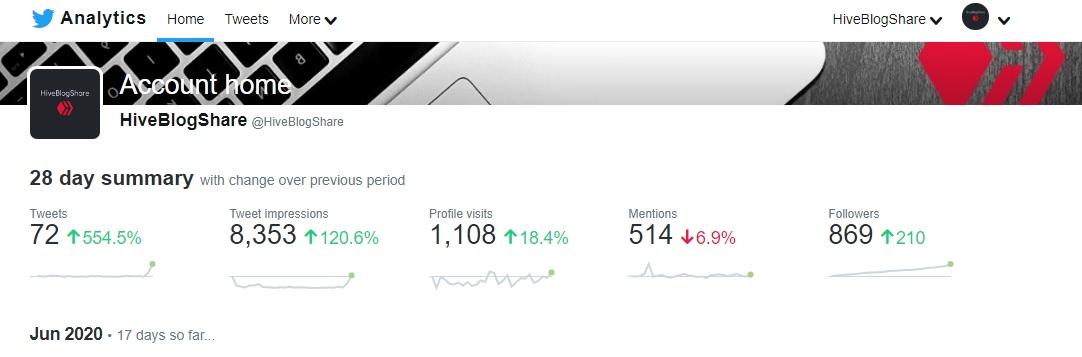 HiveBlogShare Twitter analytics as of June 18 2020.jpg