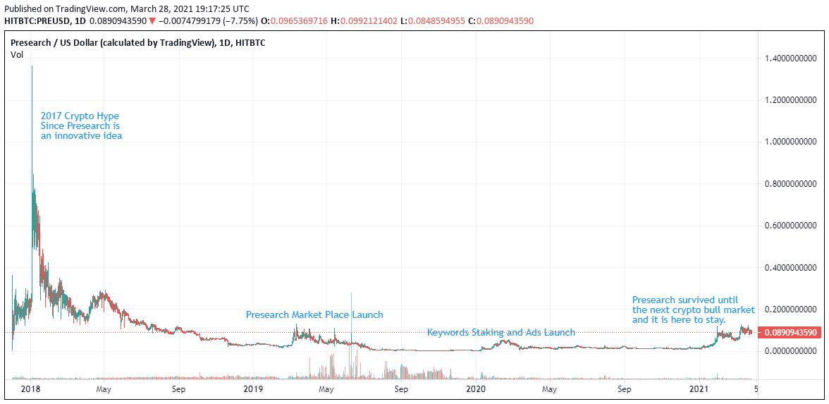 11.presearch-price-fundamentals.png