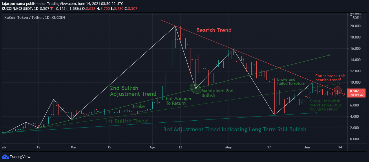 5.adjustment-trend.png