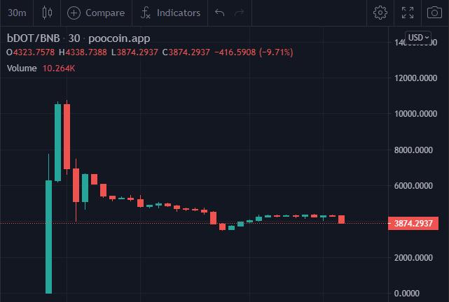 bDOT chart.PNG