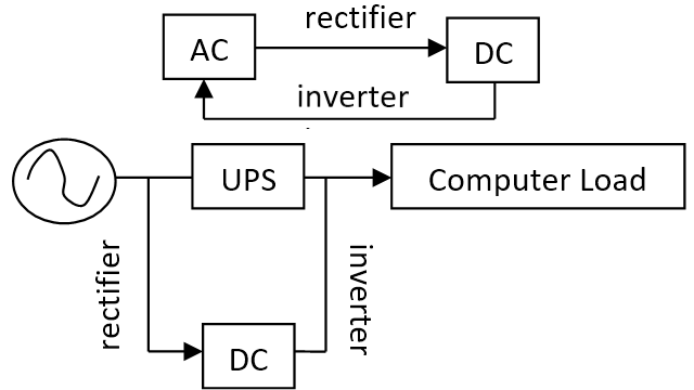 4.inverter-rectifier-ups.png