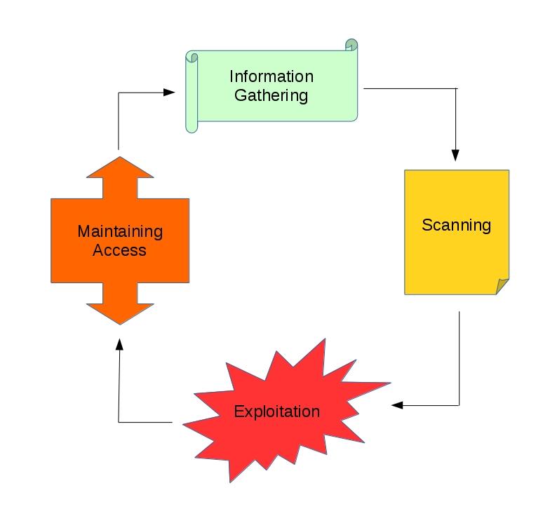 Figure 1.1 The 4 basic steps of pentest.jpg