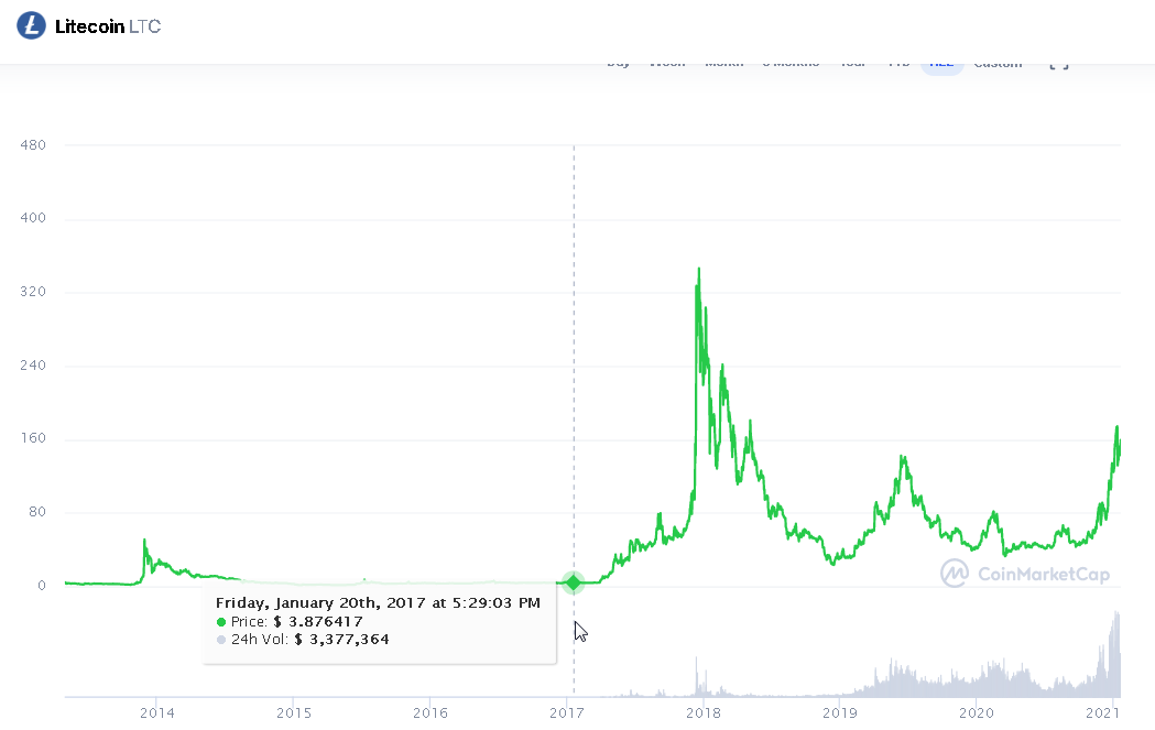 20210119 17_36_56Litecoin price today, LTC marketcap, chart, and info _ CoinMarketCap.png