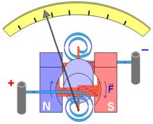 D'Arsonval/Weston galvanometer movement.