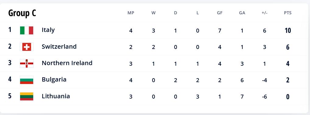 48.-Qatar-Eliminatorias.europeas-02092021-positions-Group-C.png