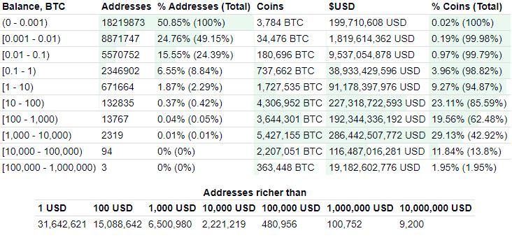 bitcoindistrubution.jpg