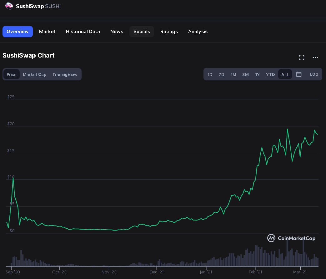 20210311 21_23_09SushiSwap price today, SUSHI live marketcap, chart, and info _ CoinMarketCap.png