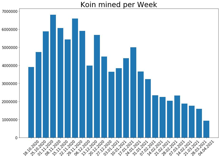 210404_koin_per_week.png