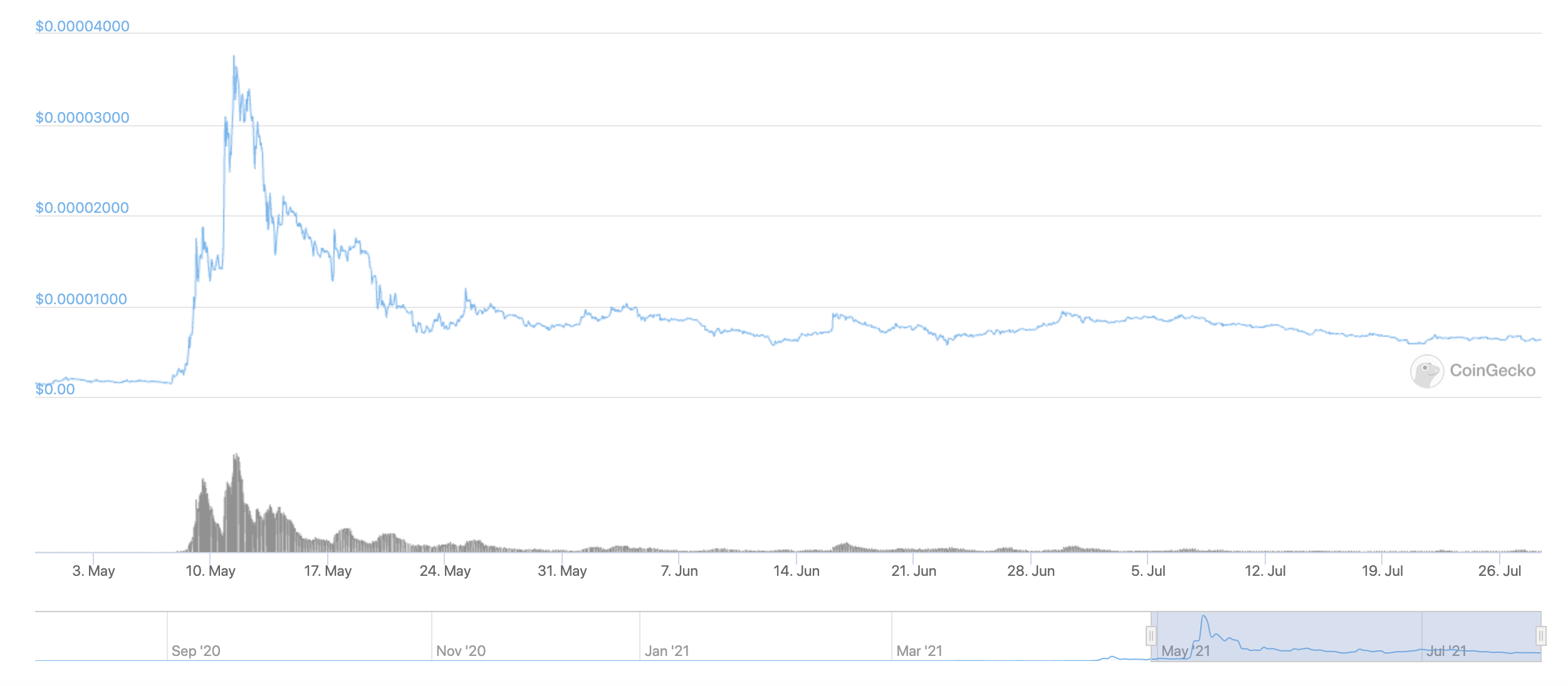The 90-day price chart shows Shiba Inu coin dropping and then continuing to slide.