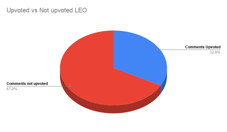 Upvoted vs Not upvoted LEO.png