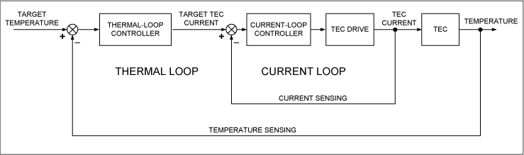 Figure 2. Thermoelectric cooler control diagram.png
