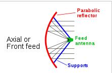 Gambar 2.22 Front feed parabolic antenna.png