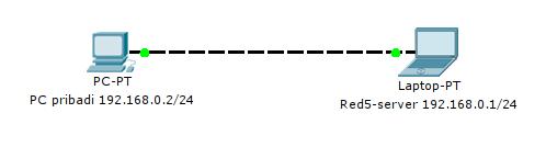 Gambar 3.7 Konfigurasi jaringan peer-peer.png