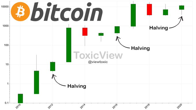 The BTC yearly candles show an explosive rally the candle after the candle.