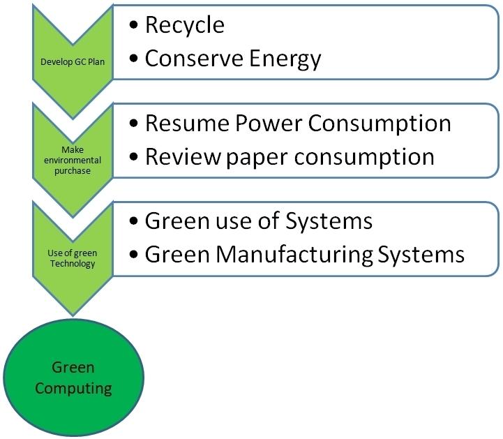 Green IT Figura.jpg
