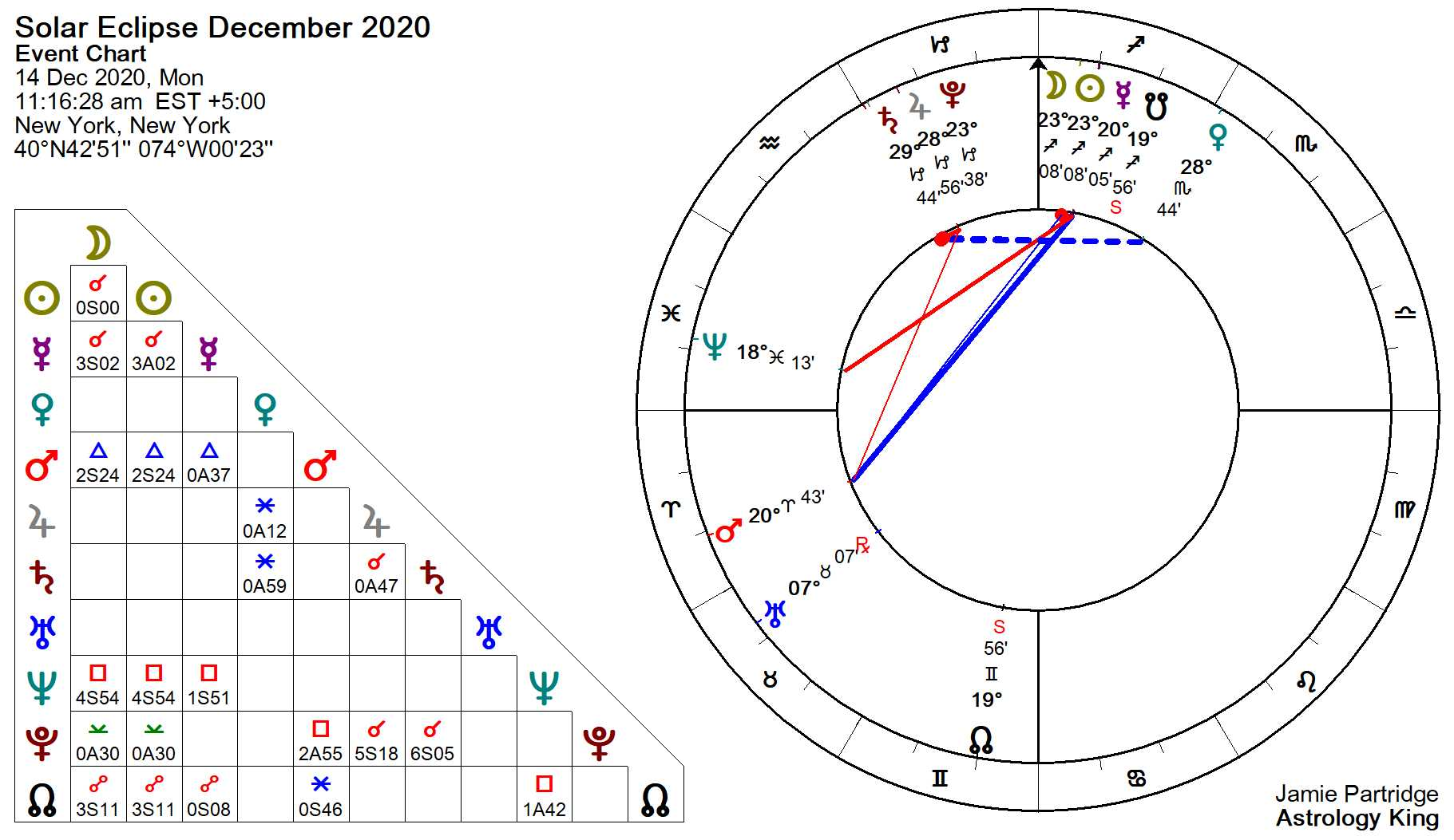 solar-eclipse chart- total-14december-2020.jpg
