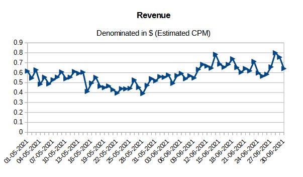 May & June Revenue