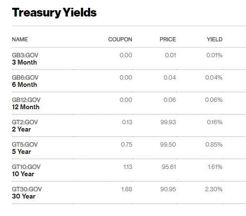 treasuryyields.png