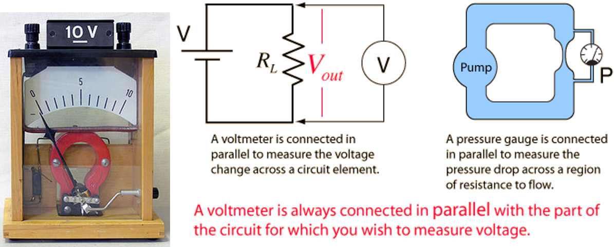 For the voltmeter, two poles are added to enter electricity.