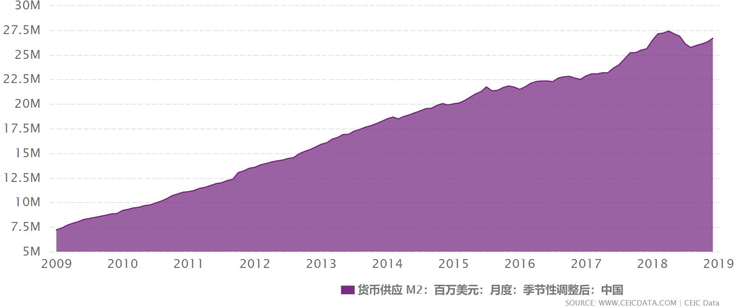 China-M2-2009-2019.png